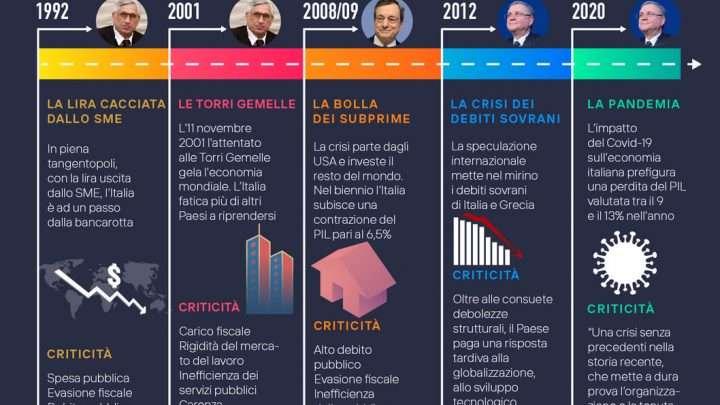 Le 5 grandi crisi degli ultimi 30 anni viste da Bankitalia